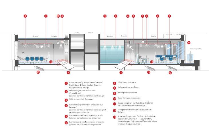 Dimensionnement, optimisation, rationalisation des surfaces de bureaux pour les foncières et propriétaires d'immeuble